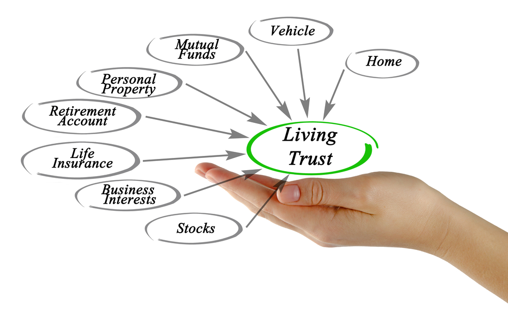 Funding a Living Trust- How to put real estate property and other assets in a Revocable Trust